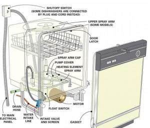 в посудомоечной машине остается вода